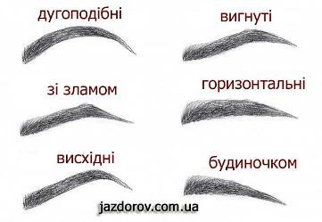 форми брів