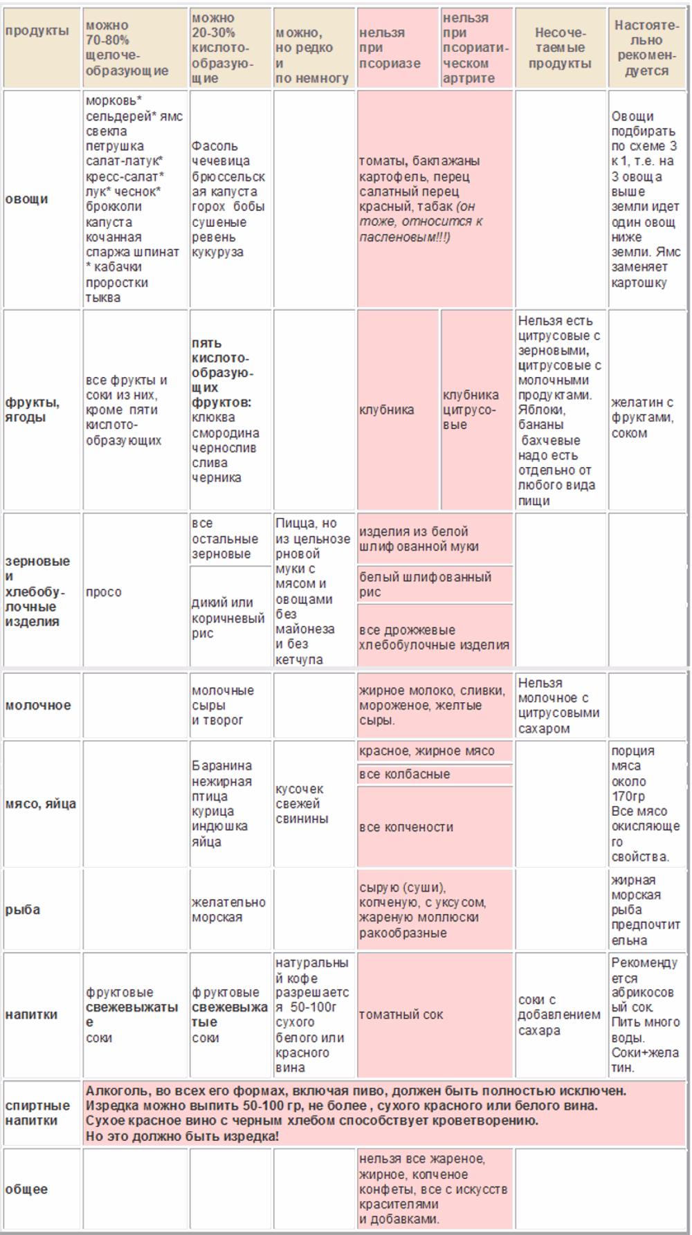 Дієта при псоріазі таблиця