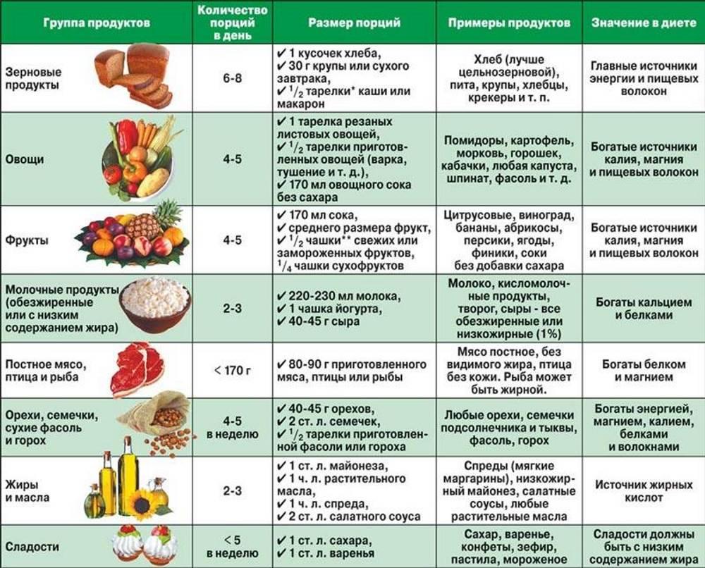 Перечень запрещенных продуктов для беременных 1