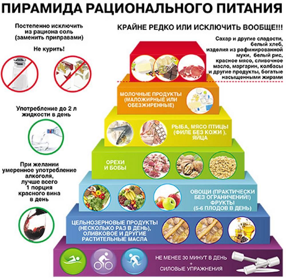 Заборонені продукти при псоріазі