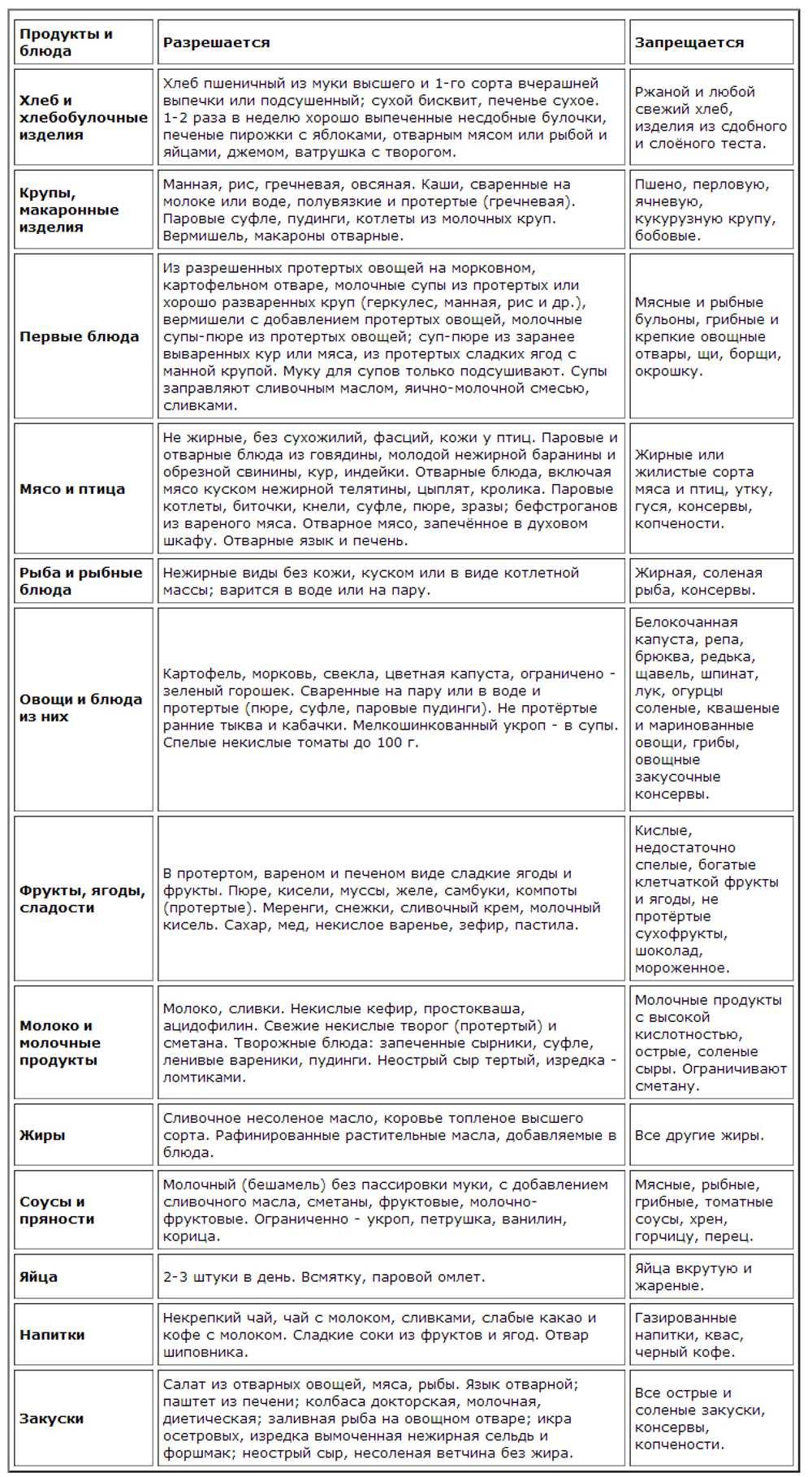 harchuvannya-pry-psoriazi-tablytsya1