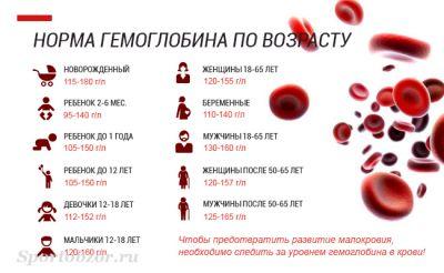 Чем поднять гемоглобин беременной женщине 54